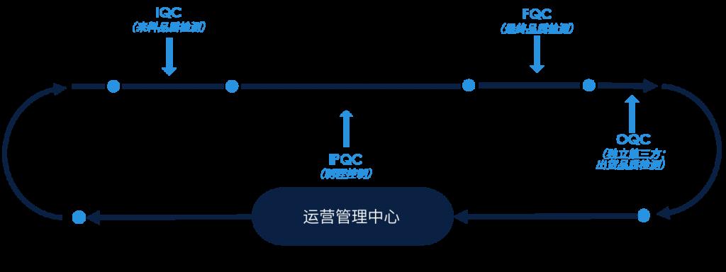 斯巴特官网关于我们-质量管控-5555_03